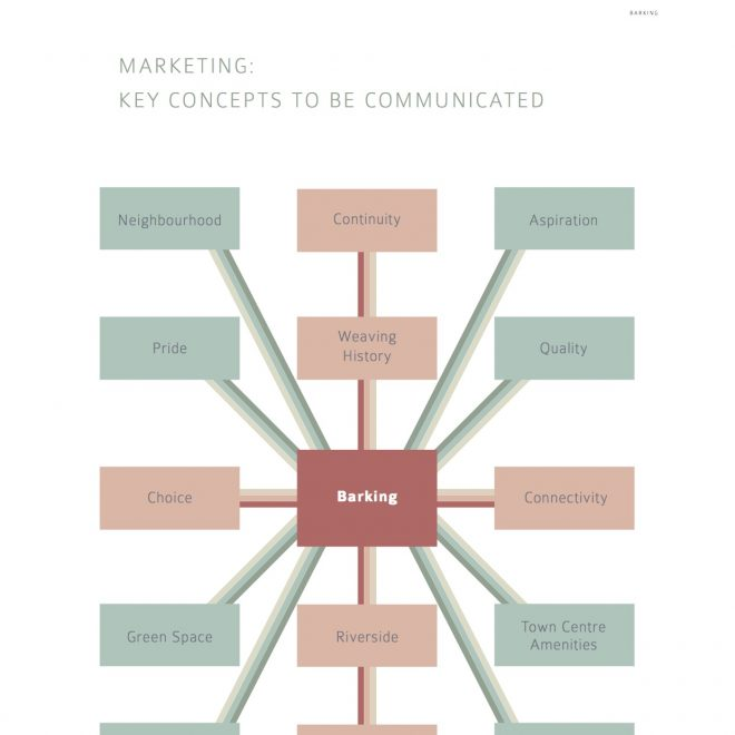 Key Marketing Concepts